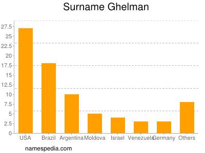 Surname Ghelman