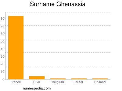 Surname Ghenassia