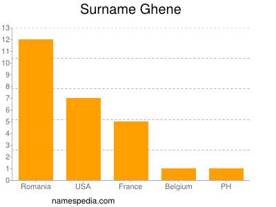 Surname Ghene
