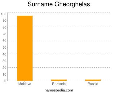 Surname Gheorghelas