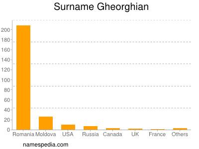 Surname Gheorghian