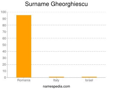 Surname Gheorghiescu