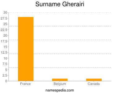 Surname Gherairi