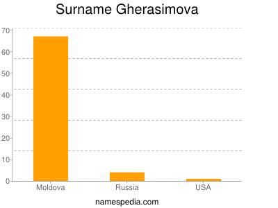 Surname Gherasimova