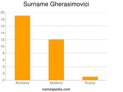 Surname Gherasimovici
