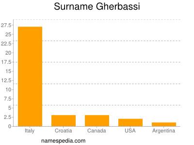 Surname Gherbassi