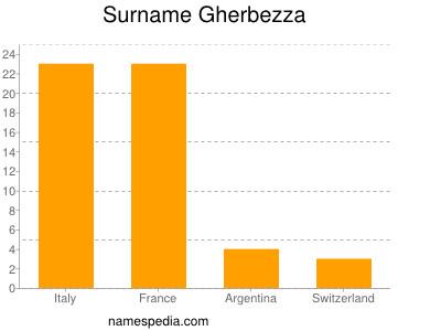 Surname Gherbezza