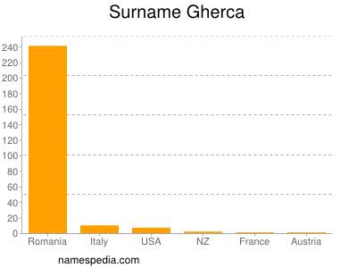 Surname Gherca