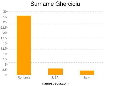 Surname Ghercioiu