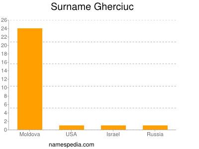 Surname Gherciuc