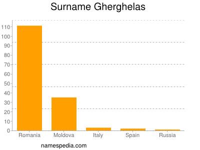 Surname Gherghelas