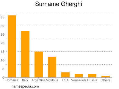 Surname Gherghi