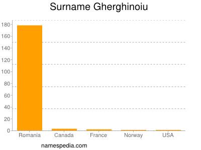 Surname Gherghinoiu