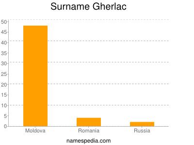 Surname Gherlac