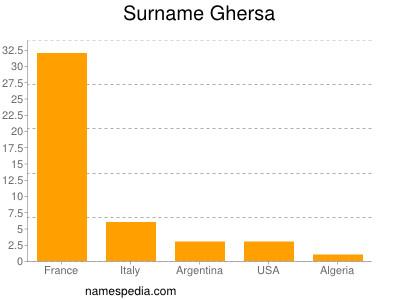 Surname Ghersa