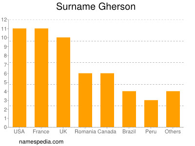Surname Gherson