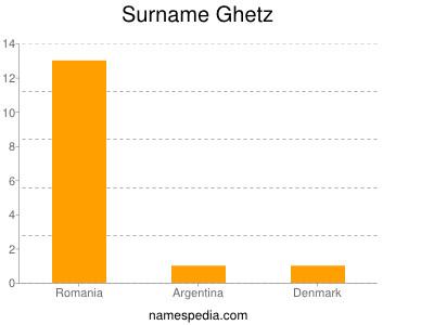 Surname Ghetz