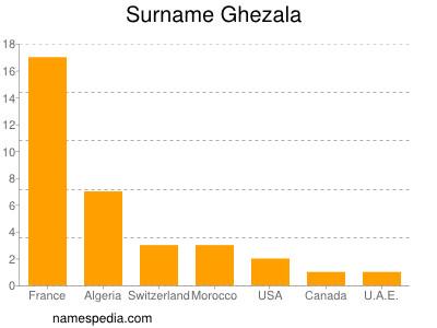 Surname Ghezala