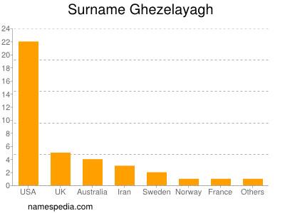 Surname Ghezelayagh