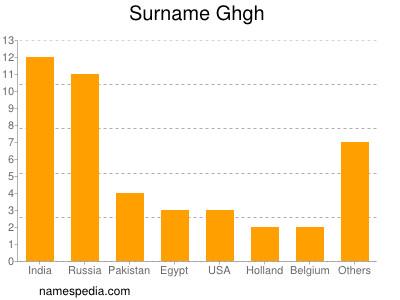 Surname Ghgh
