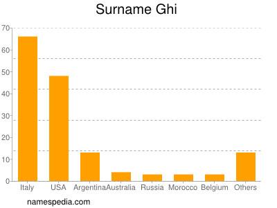 Surname Ghi