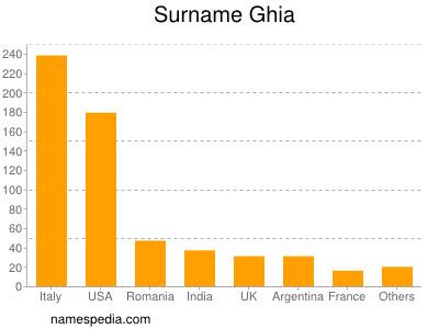 Surname Ghia
