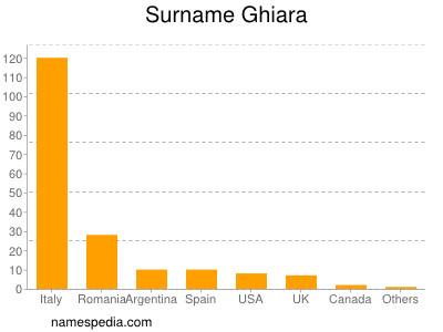 Surname Ghiara