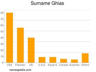 Surname Ghias