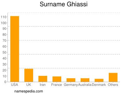 Surname Ghiassi