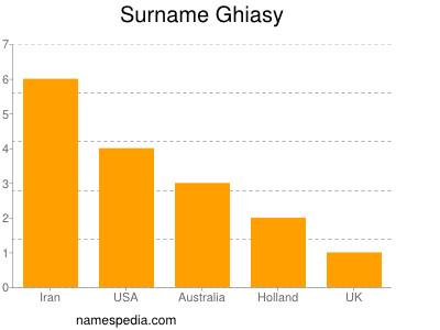 Surname Ghiasy