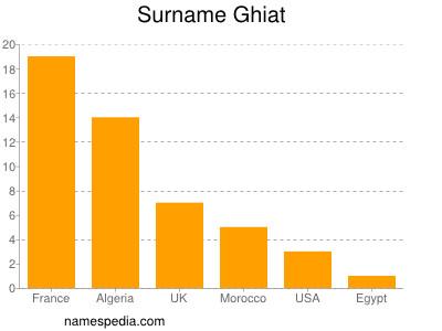 Surname Ghiat