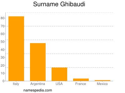 Surname Ghibaudi