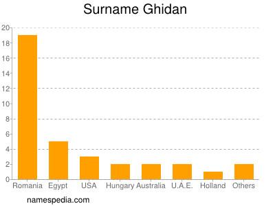 Surname Ghidan