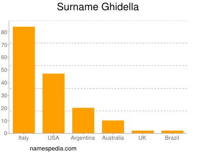 Surname Ghidella