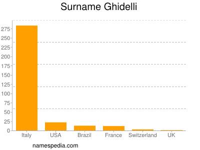 Surname Ghidelli