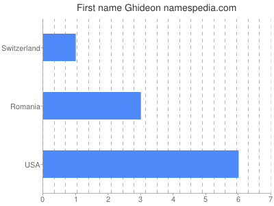 Given name Ghideon