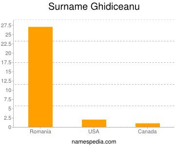 Surname Ghidiceanu