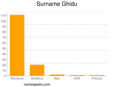 Surname Ghidu