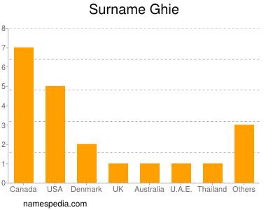 Surname Ghie