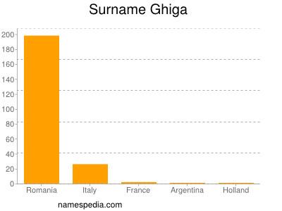Surname Ghiga
