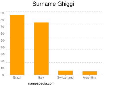 Surname Ghiggi