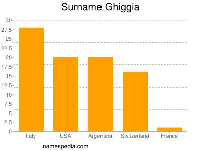 Surname Ghiggia