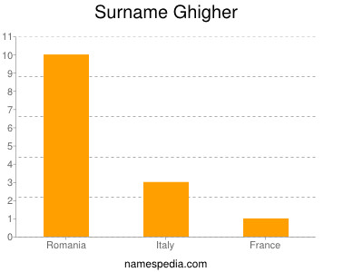 Surname Ghigher
