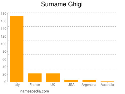 Surname Ghigi