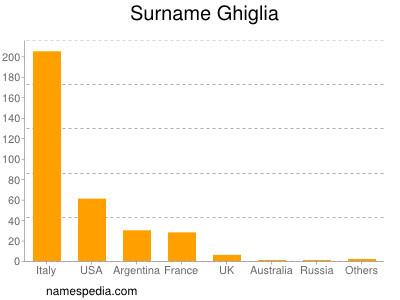 Surname Ghiglia