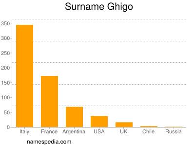 Surname Ghigo