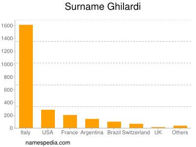 Surname Ghilardi