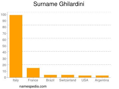 Surname Ghilardini