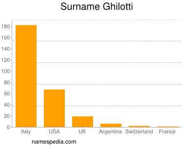 Surname Ghilotti