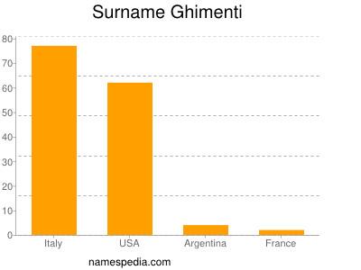 Surname Ghimenti